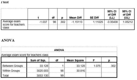 t test and ANOVA