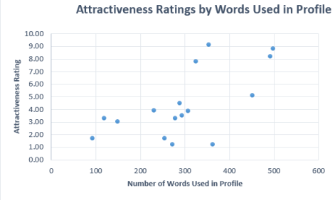 attractieness x words Correlation 1