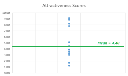 Attractiveness graph 1