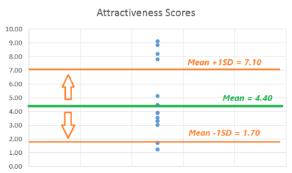 Attractiveness graph 2