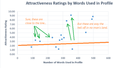 attractiveness x words REGRESSION 3a BAD ONE