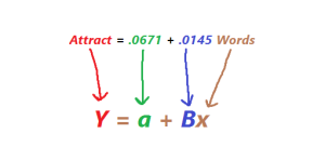 See how each piece of the SAS equation is represented by the standard formula?
