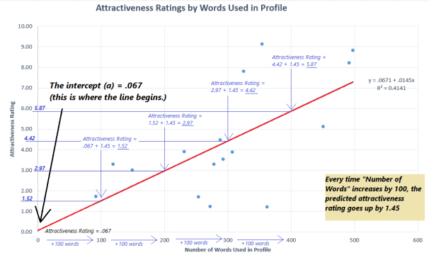 From the equation Y = a + Bx: Each time we add 100 words (the x value), the predicted attractiveness score (Y) increases by 1.45 points (the B value).