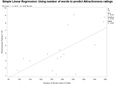 regression primer plot 1